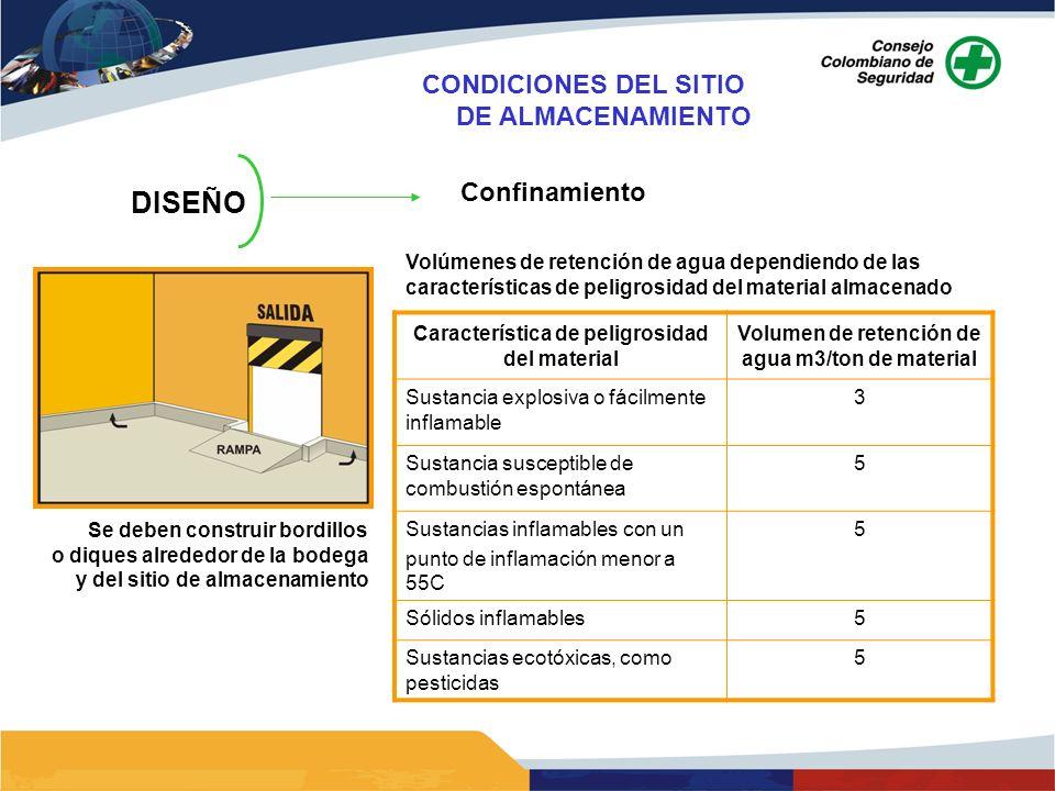 DISEÑO CONDICIONES DEL SITIO DE ALMACENAMIENTO Confinamiento