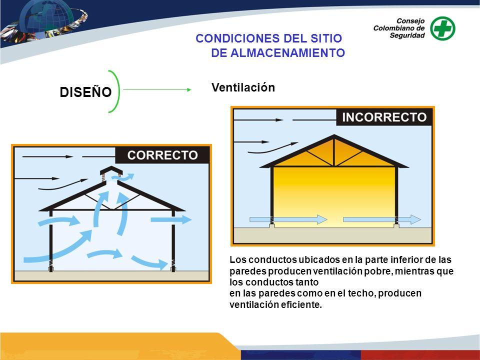 DISEÑO CONDICIONES DEL SITIO DE ALMACENAMIENTO Ventilación
