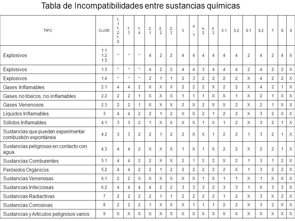 Tabla de Incompatibilidades entre sustancias químicas
