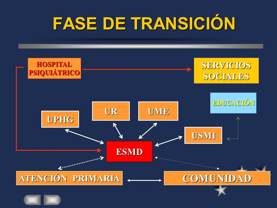 FASE DE TRANSICIÓN COMUNIDAD SERVICIOS SOCIALES UR UME UPHG USMI ESMD