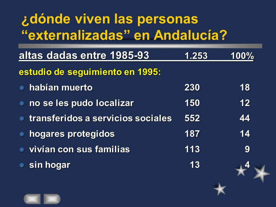 ¿dónde viven las personas externalizadas en Andalucía