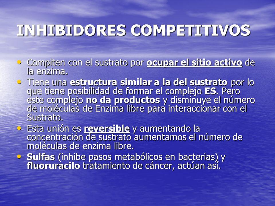 INHIBIDORES COMPETITIVOS