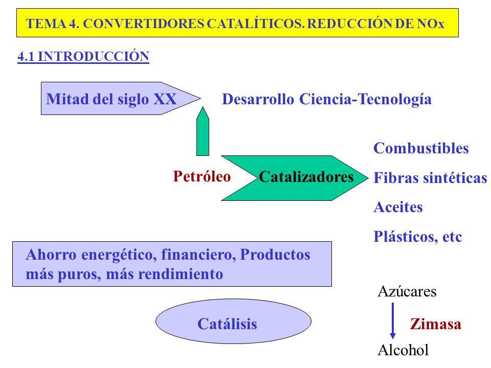 Mitad del siglo XX Desarrollo Ciencia-Tecnología