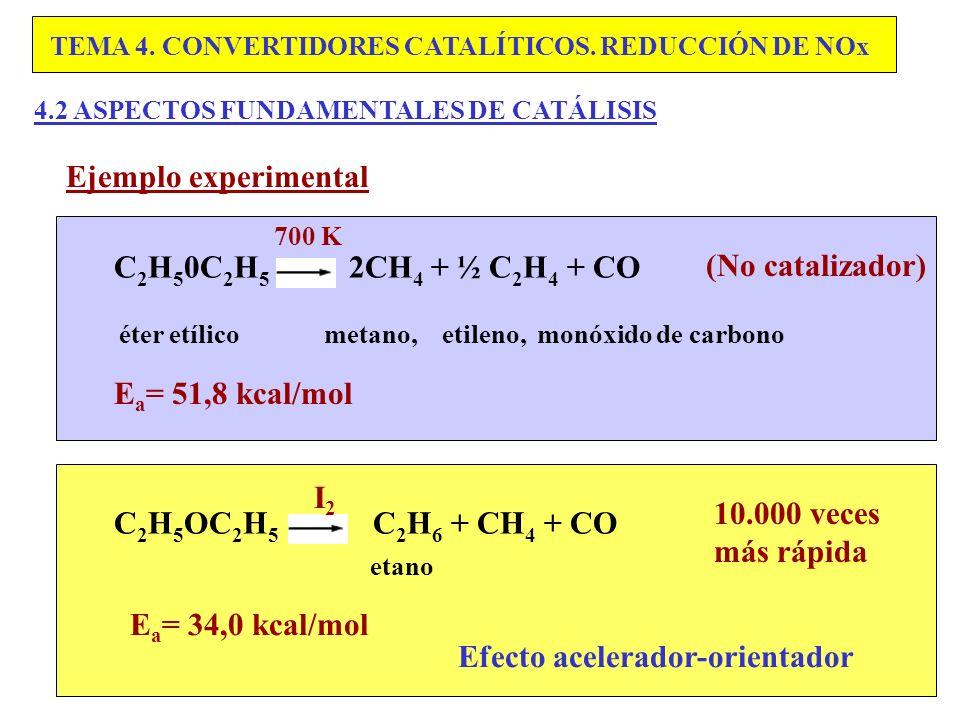 éter etílico metano, etileno, monóxido de carbono