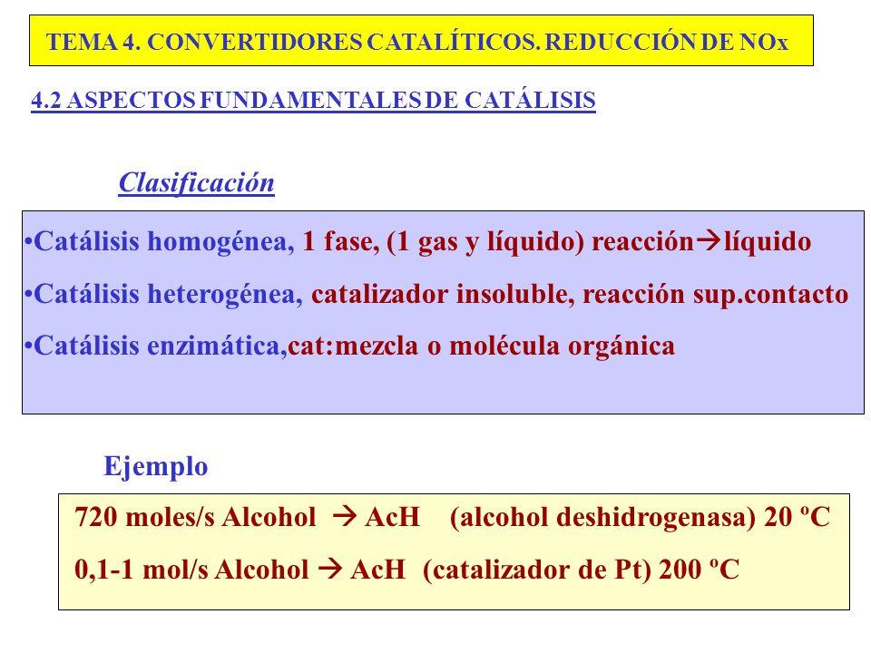 Catálisis homogénea, 1 fase, (1 gas y líquido) reacciónlíquido