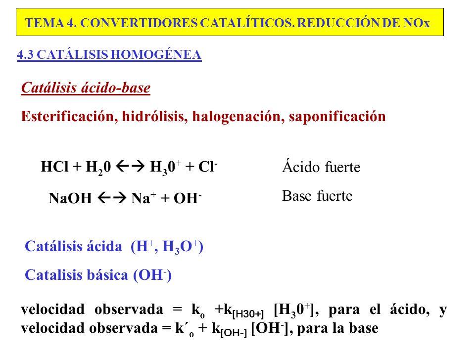 Esterificación, hidrólisis, halogenación, saponificación