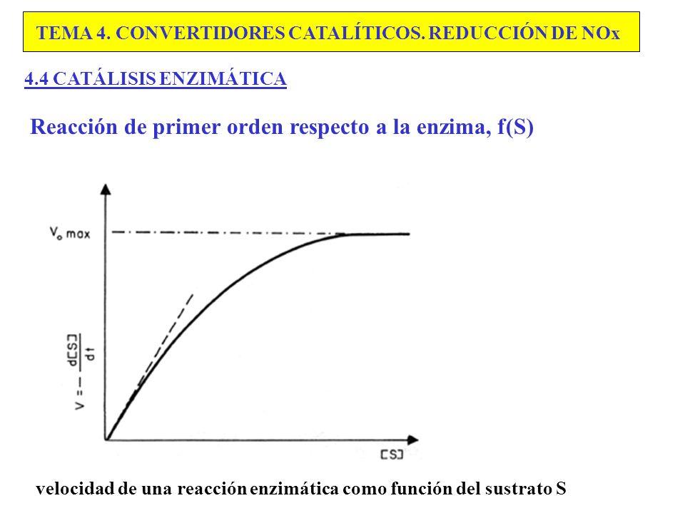 Reacción de primer orden respecto a la enzima, f(S)