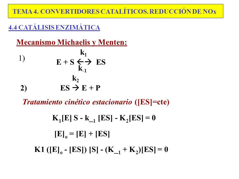 Mecanismo Michaelis y Menten: k1 1) E + S  ES k-1 k2 2) ES  E + P