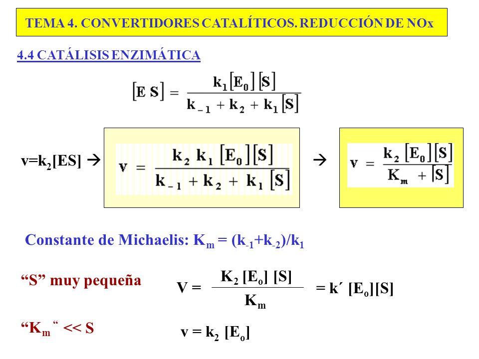 Constante de Michaelis: Km = (k-1+k-2)/k1