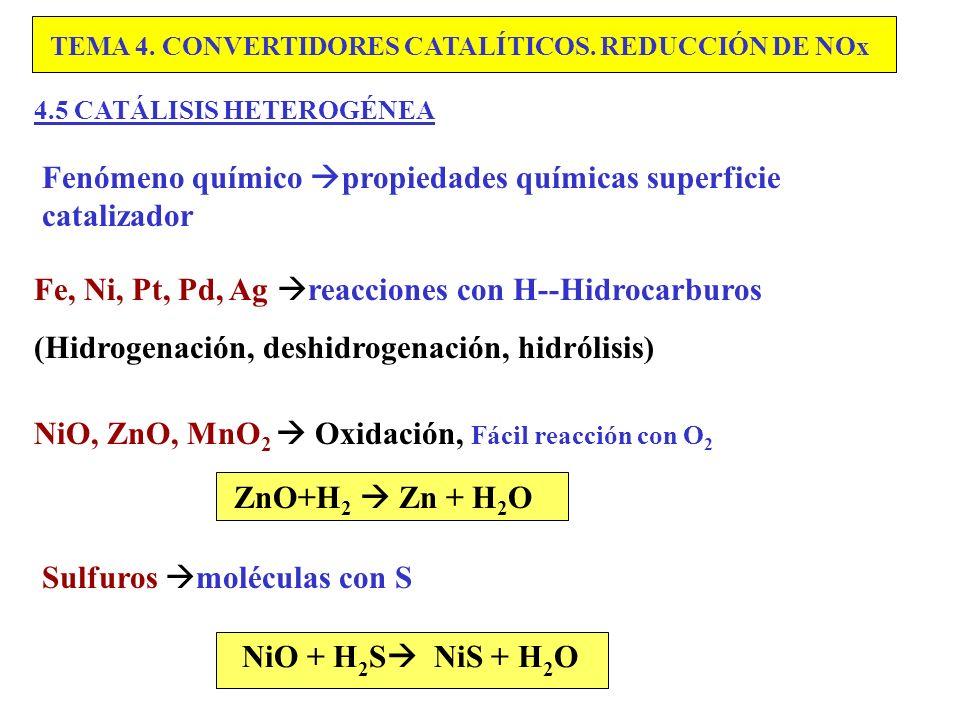 Fenómeno químico propiedades químicas superficie catalizador