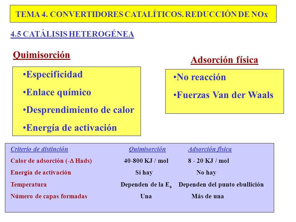Desprendimiento de calor Energía de activación No reacción