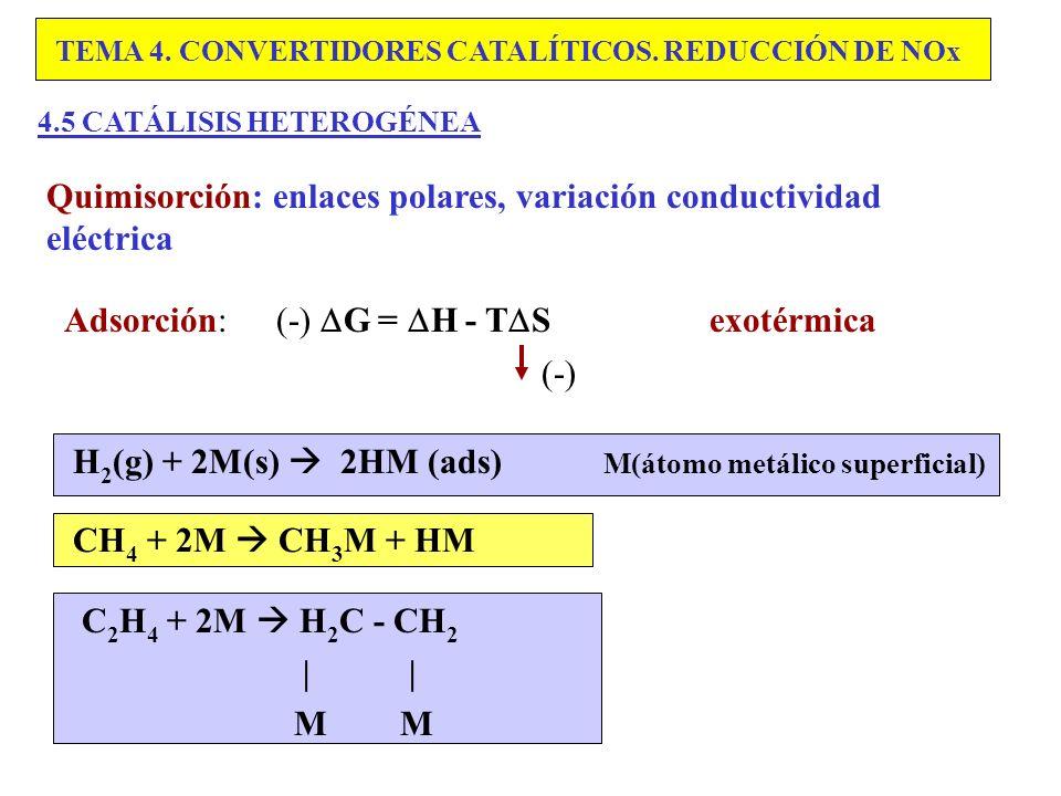 Quimisorción: enlaces polares, variación conductividad eléctrica