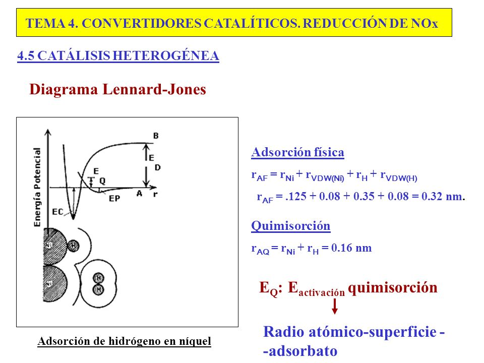 Diagrama Lennard-Jones