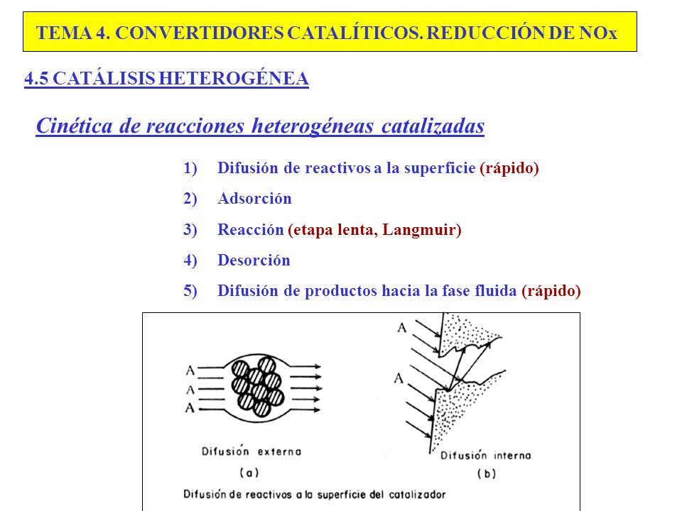 Cinética de reacciones heterogéneas catalizadas