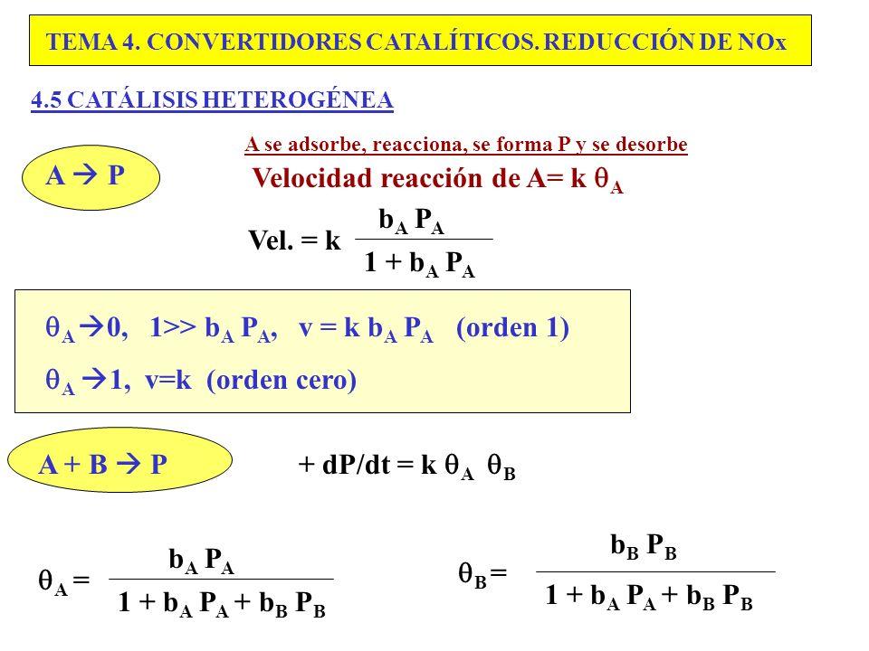 Velocidad reacción de A= k A bA PA Vel. = k 1 + bA PA