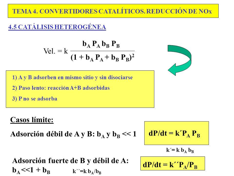 Adsorción débil de A y B: bA y bB << 1 dP/dt = k´PA PB