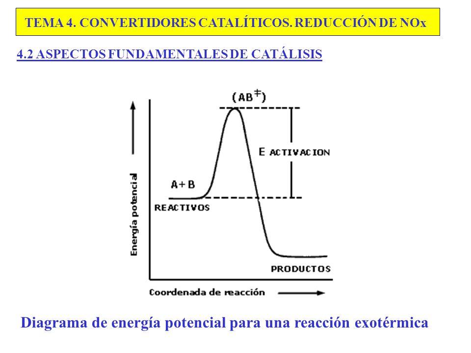 Diagrama de energía potencial para una reacción exotérmica