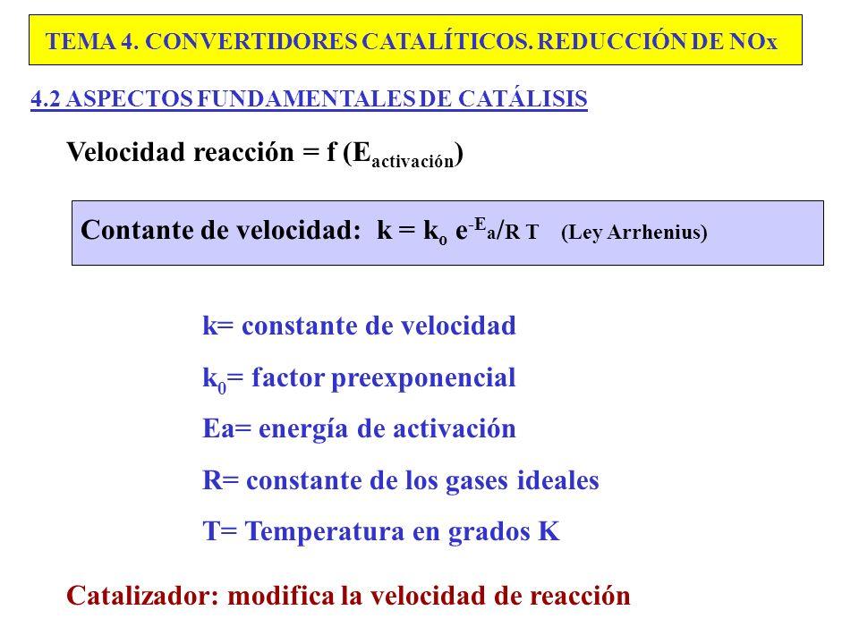 Velocidad reacción = f (Eactivación)