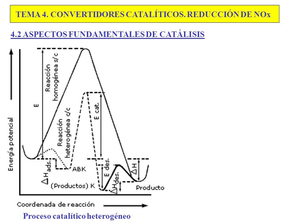 TEMA 4. CONVERTIDORES CATALÍTICOS. REDUCCIÓN DE NOx