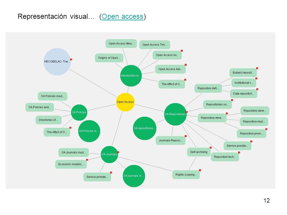 Representación visual… (Open access)