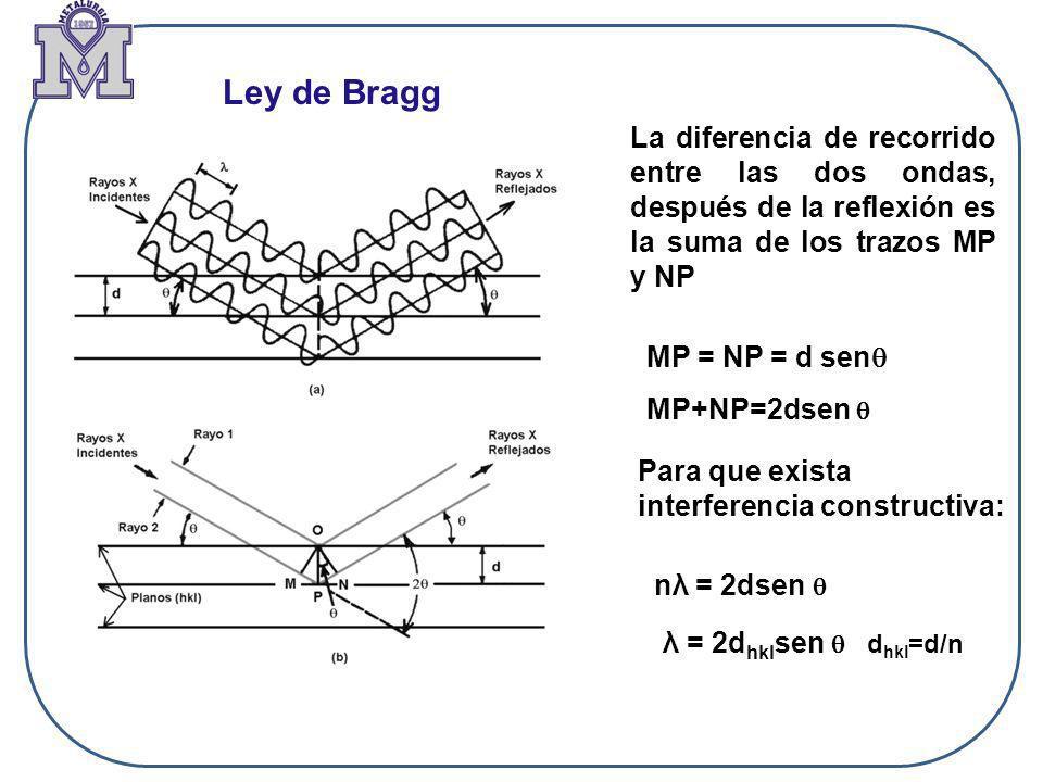 Ley de Bragg La diferencia de recorrido entre las dos ondas, después de la reflexión es la suma de los trazos MP y NP.