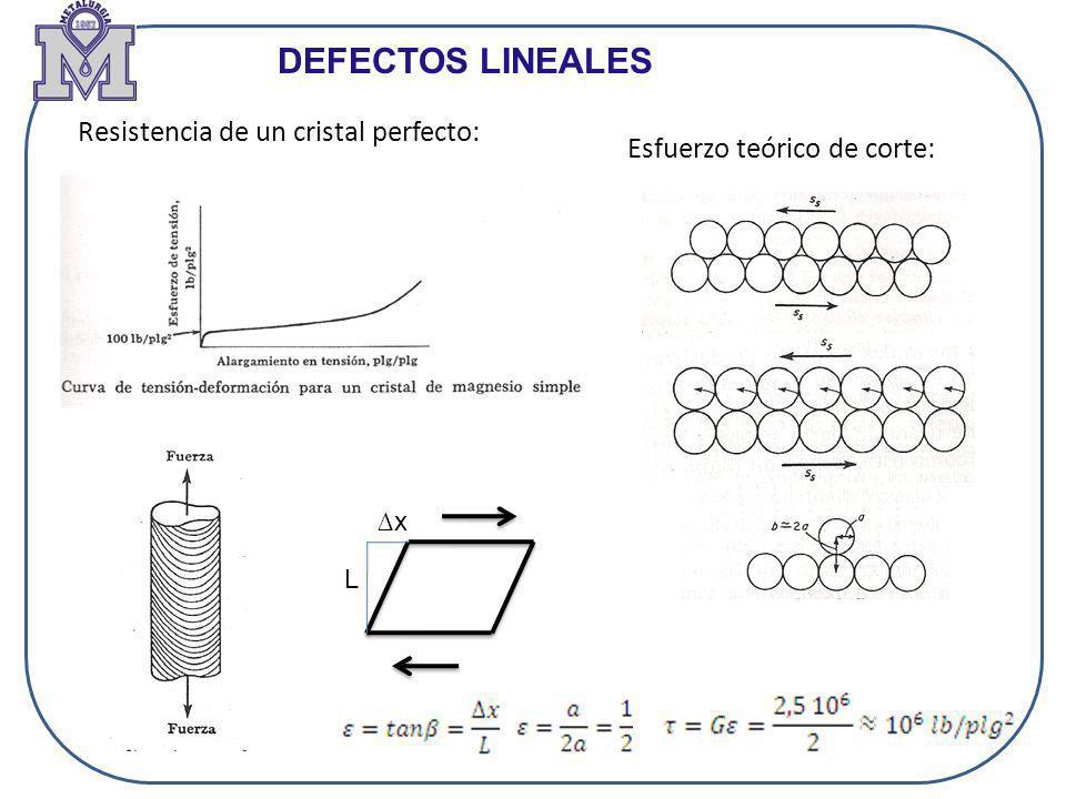 DEFECTOS LINEALES Resistencia de un cristal perfecto: