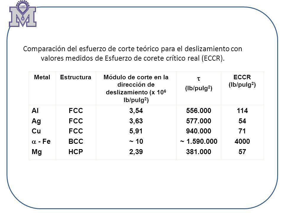 Módulo de corte en la dirección de deslizamiento (x 106 lb/pulg2)