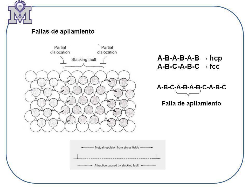 A-B-A-B-A-B → hcp A-B-C-A-B-C → fcc Fallas de apilamiento