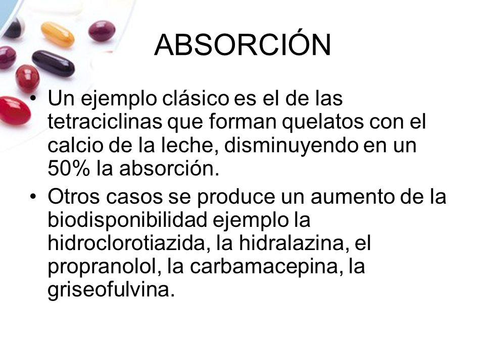 ABSORCIÓN Un ejemplo clásico es el de las tetraciclinas que forman quelatos con el calcio de la leche, disminuyendo en un 50% la absorción.