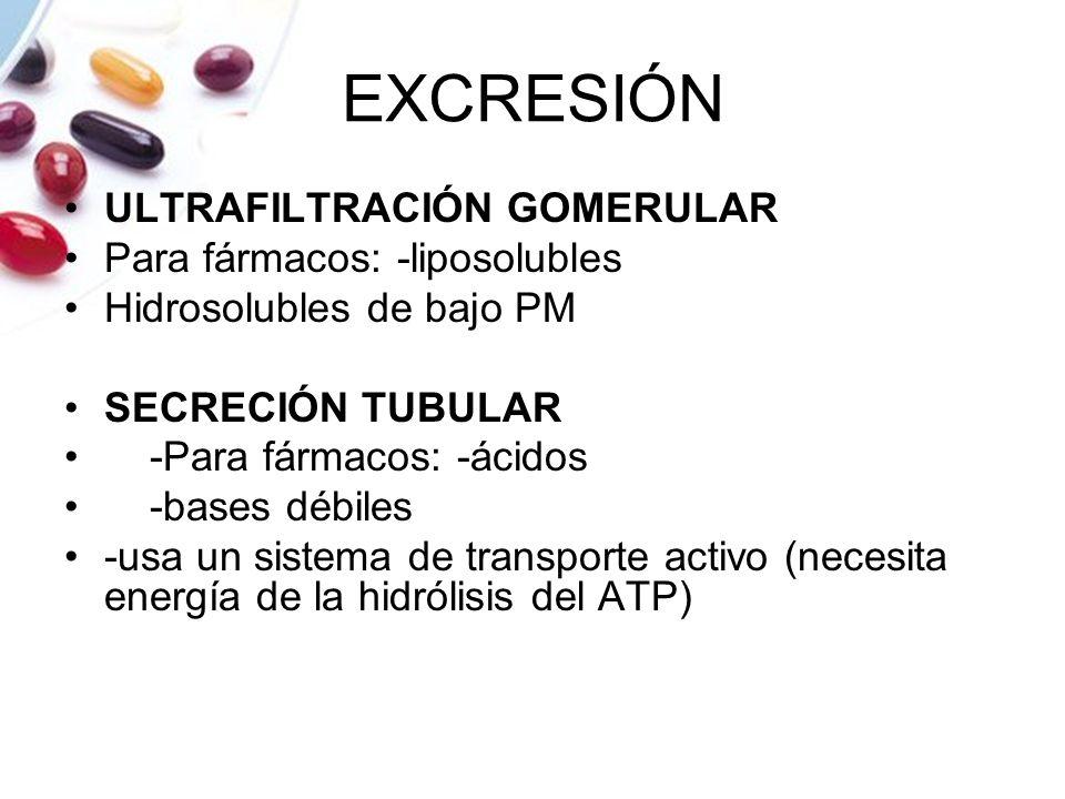 EXCRESIÓN ULTRAFILTRACIÓN GOMERULAR Para fármacos: -liposolubles
