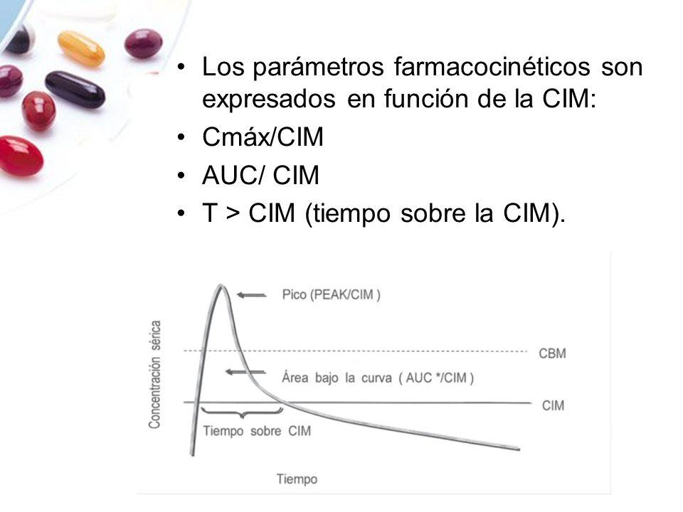Los parámetros farmacocinéticos son expresados en función de la CIM: