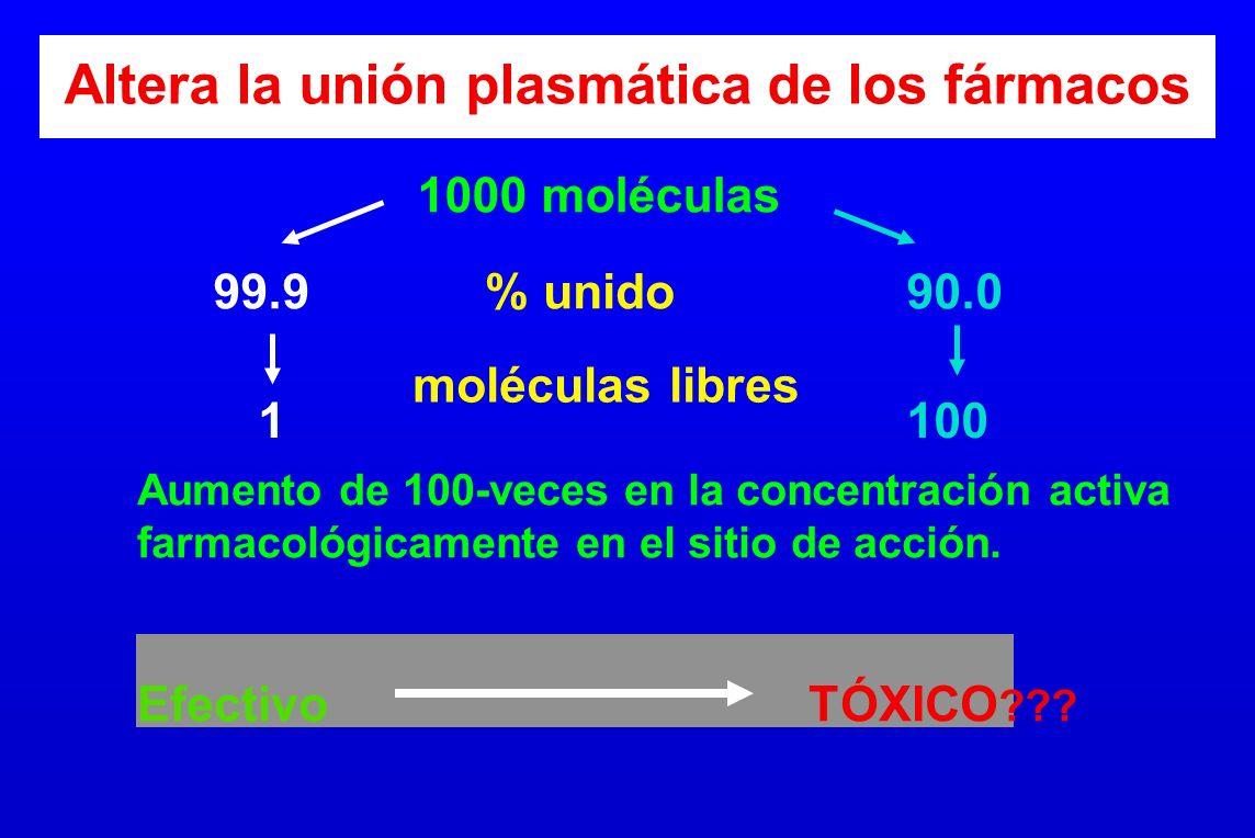 Altera la unión plasmática de los fármacos