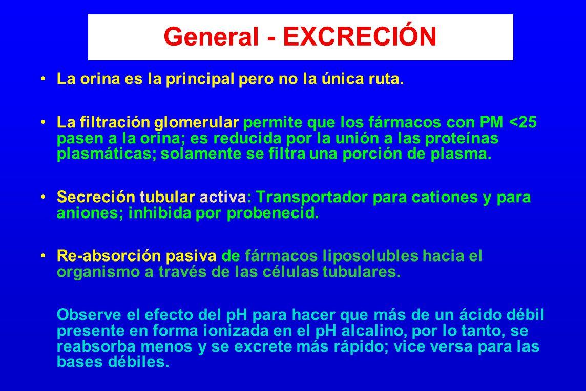 General - EXCRECIÓN La orina es la principal pero no la única ruta.