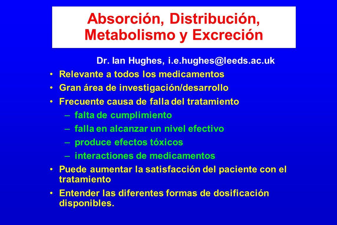 Absorción, Distribución, Metabolismo y Excreción