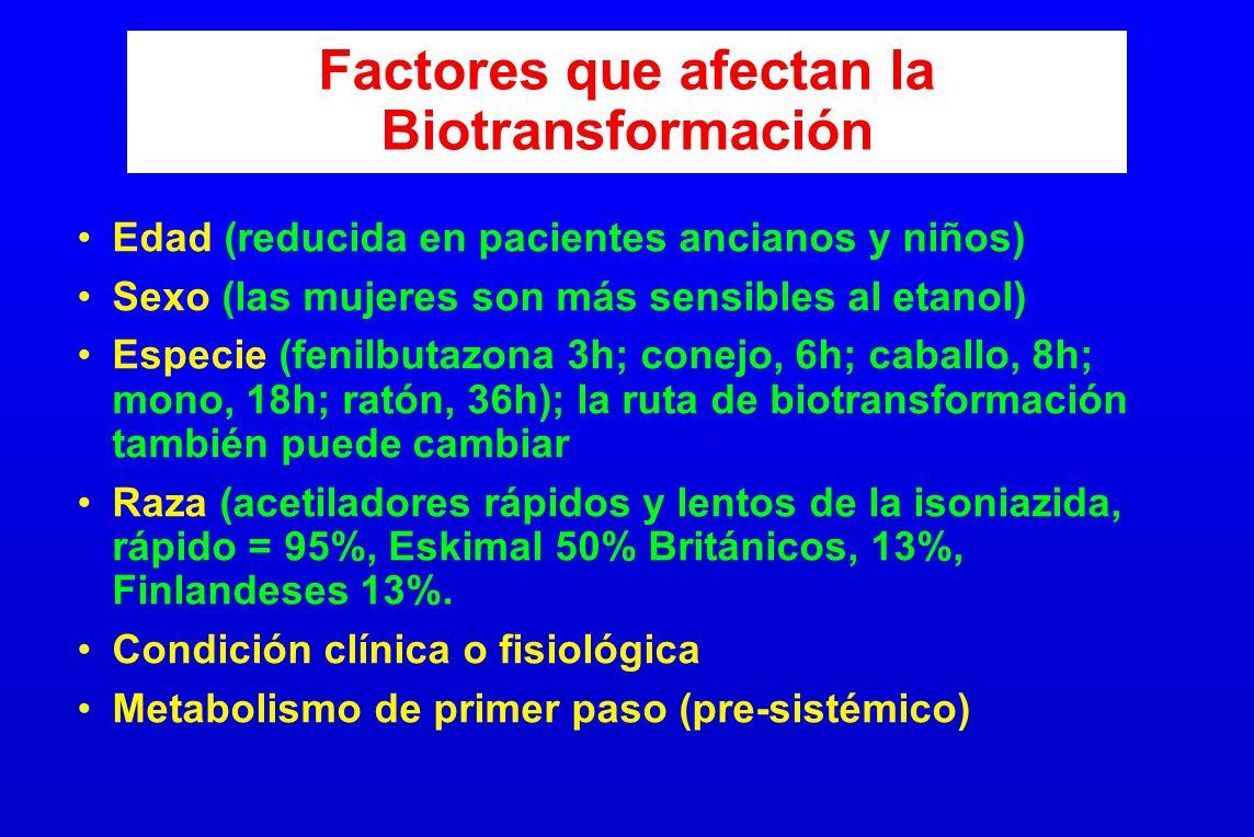 Factores que afectan la Biotransformación