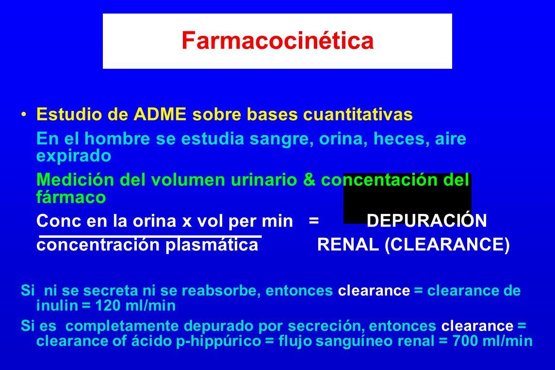 Farmacocinética Estudio de ADME sobre bases cuantitativas
