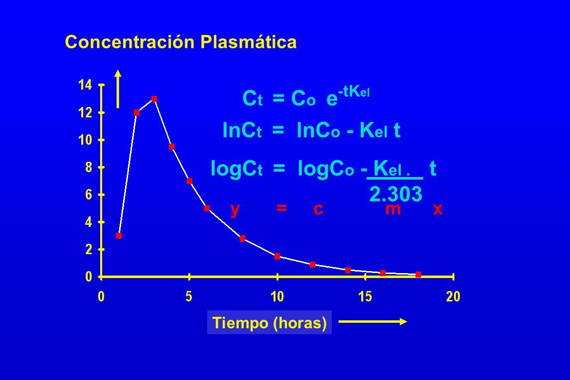 Ct = Co e lnCt = lnCo - Kel t logCt = logCo - Kel . t 2.303