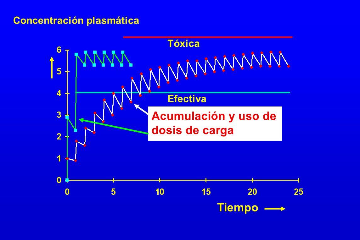Acumulación y uso de dosis de carga Tiempo Concentración plasmática