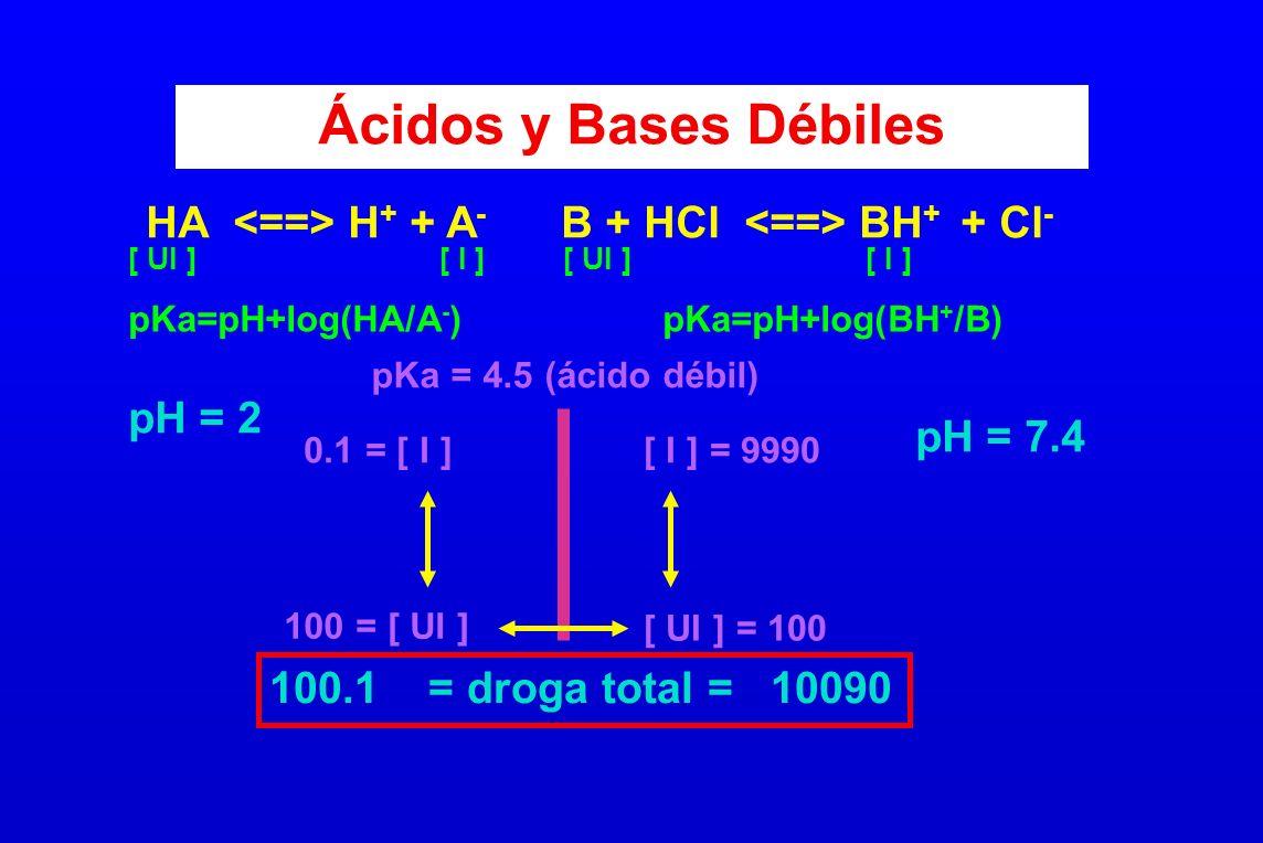 Ácidos y Bases Débiles HA <==> H+ + A- B + HCl <==> BH+ + Cl-