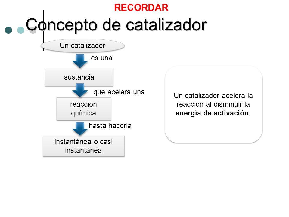 Concepto de catalizador