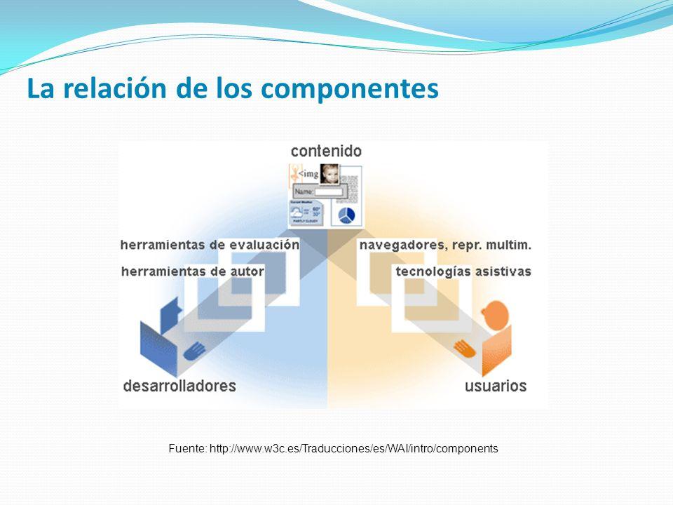 La relación de los componentes