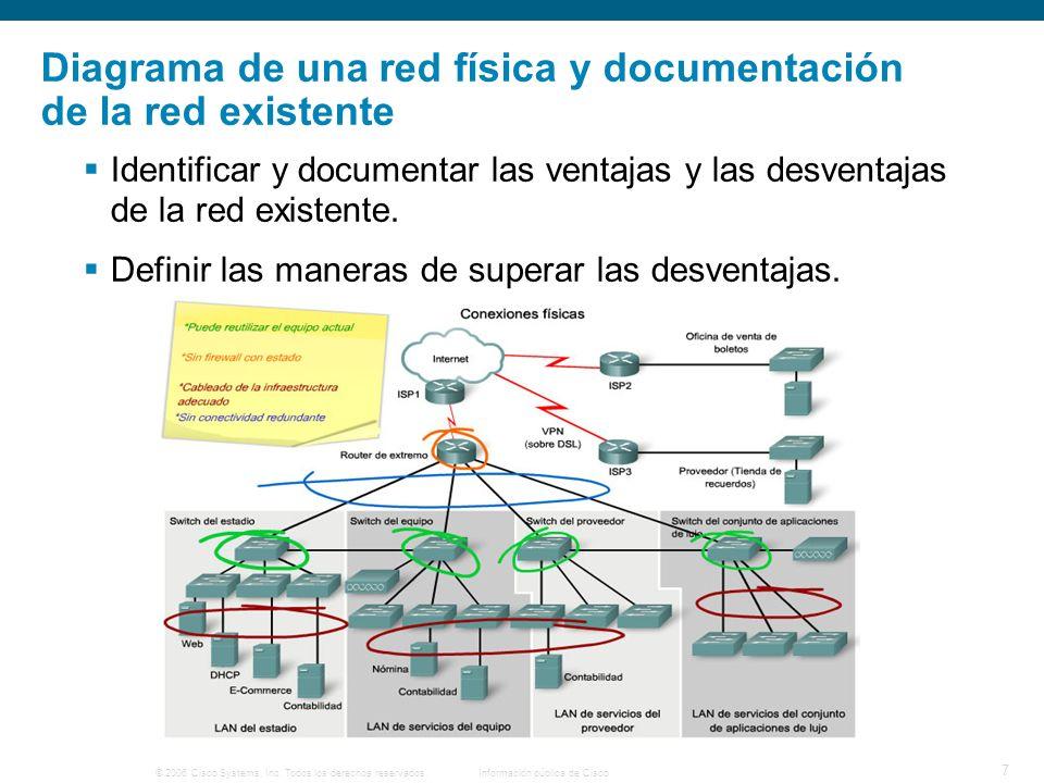 Diagrama de una red física y documentación de la red existente