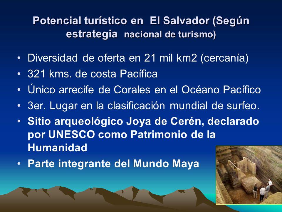 Potencial turístico en El Salvador (Según estrategia nacional de turismo)