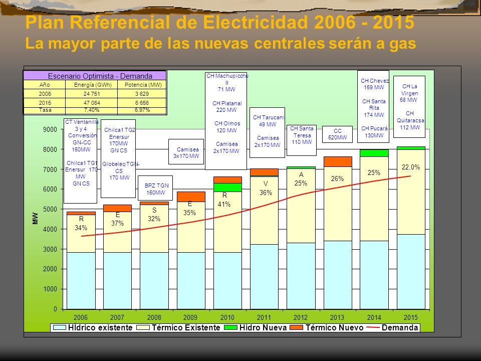 Plan Referencial de Electricidad 2006 - 2015