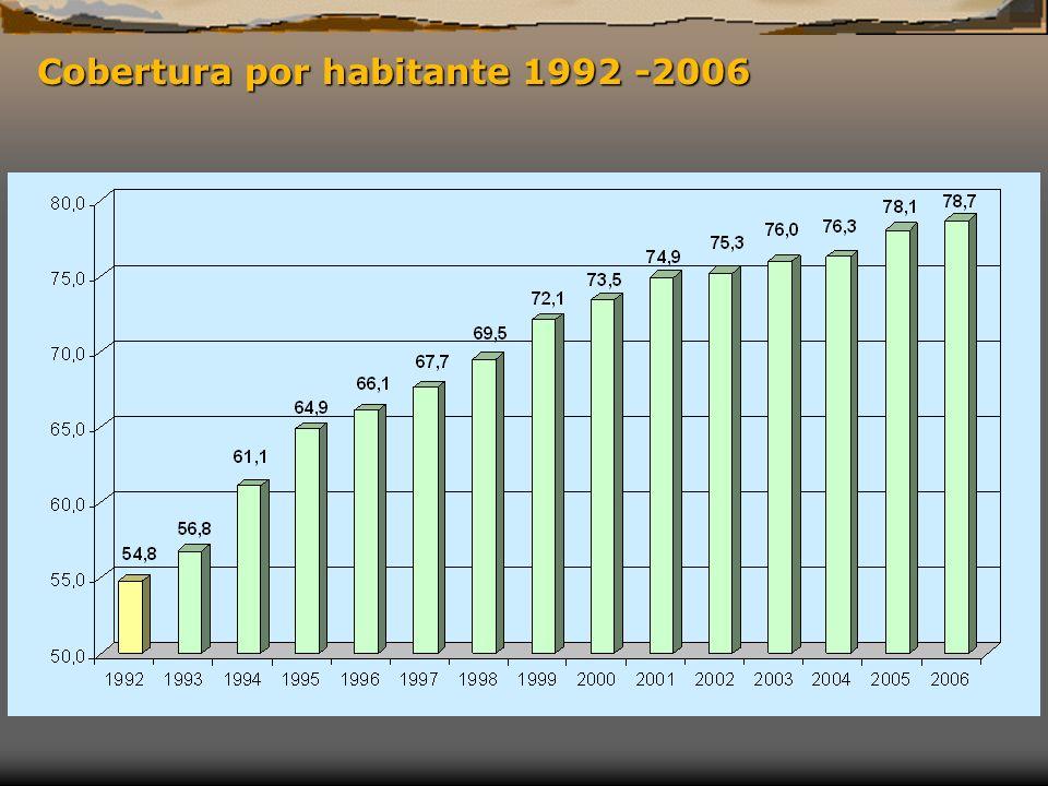 Cobertura por habitante 1992 -2006