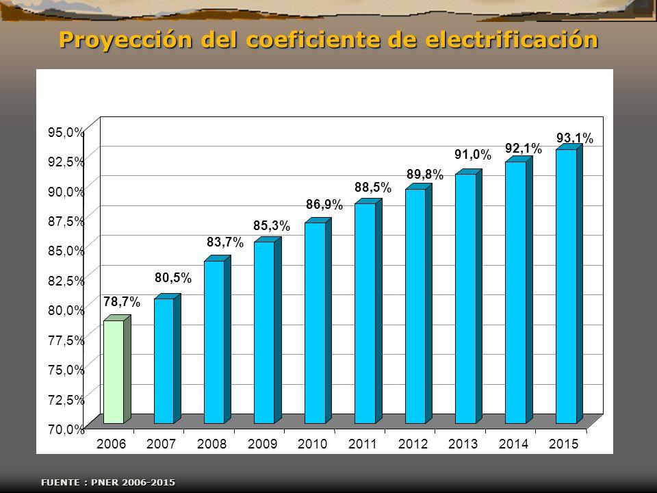 Proyección del coeficiente de electrificación