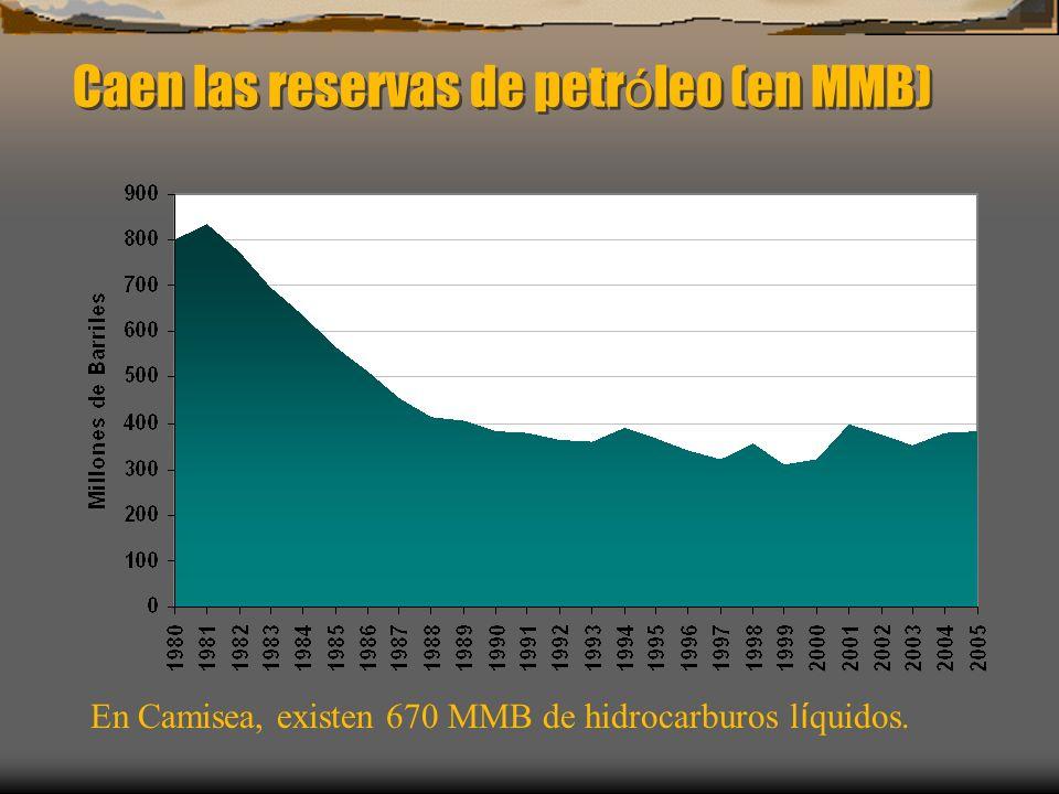 Caen las reservas de petróleo (en MMB)