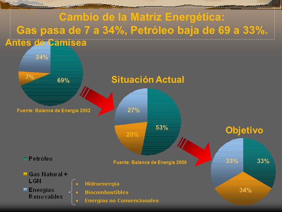 Cambio de la Matriz Energética:
