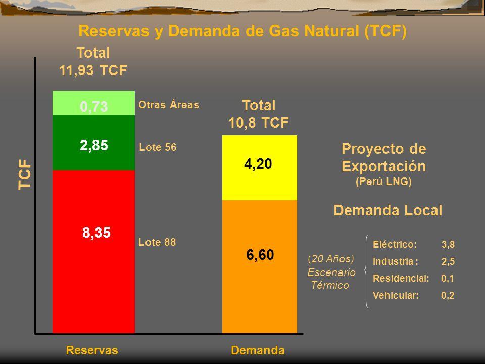 Reservas y Demanda de Gas Natural (TCF) Proyecto de Exportación