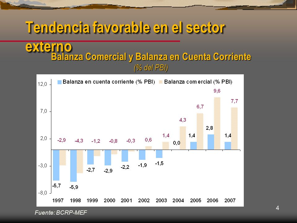 Tendencia favorable en el sector externo